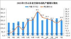 2021年7月山東省交流電動機產量數據統計分析