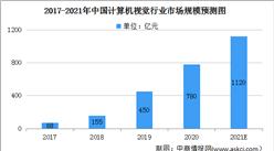 2021年中国计算机视觉行业市场规模及细分行业市场预测分析(图)
