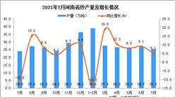 2021年7月河南省纱产量数据统计分析