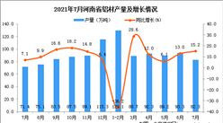 2021年7月河南省铝材产量数据统计分析
