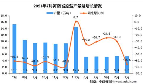 2021年7月河南省原盐产量数据统计分析