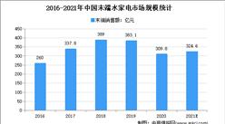 2021年上半年中国即热式水家电行业运营情况分析:销额销量迎来大幅增长