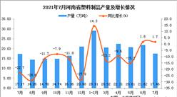 2021年7月河南省塑料制品產量數據統計分析