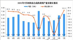 2021年7月河南省合成洗涤剂产量数据统计分析