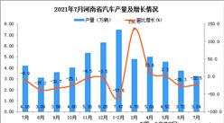 2021年7月河南省汽车产量数据统计分析
