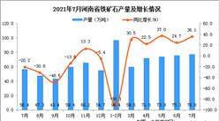 2021年7月河南省鐵礦石產量數據統計分析