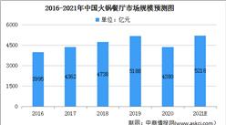 2021年中国火锅餐厅行业及细分行业市场规模预测分析(图)