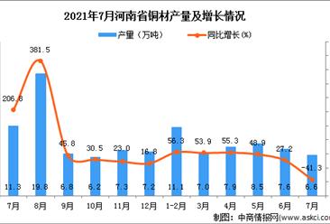 2021年7月河南省铜材产量数据统计分析