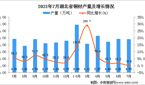 2021年7月湖北省铜材产量数据统计分析