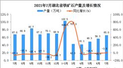 2021年7月湖北省鐵礦石產量數據統計分析