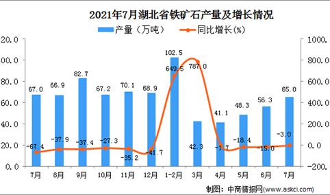 2021年7月湖北省铁矿石产量数据统计分析