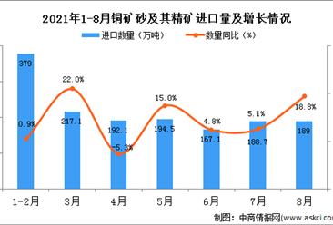 2021年8月中国铜矿砂及其精矿进口数据统计分析