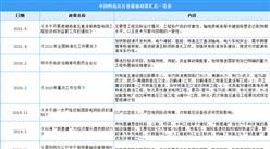 2021年中国特高压行业最新政策汇总一览(图)