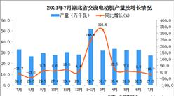2021年7月湖北省交流电动机产量数据统计分析