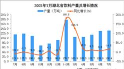 2021年7月湖北省饮料产量数据统计分析