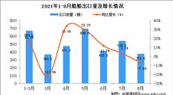 2021年8月中国船舶出口数据统计分析