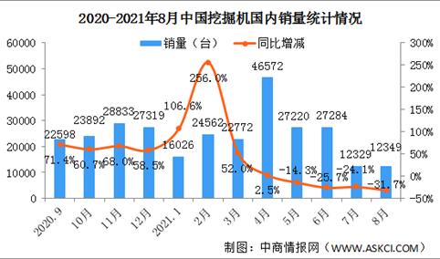 2021年8月中国挖掘机销量市场分析:国内销量同比下降31.7%(图)