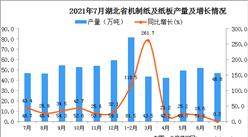 2021年7月湖北省機制紙及紙板產量數據統計分析
