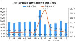 2021年7月湖北省塑料制品產量數據統計分析