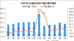 2021年7月湖北省纱产量数据统计分析