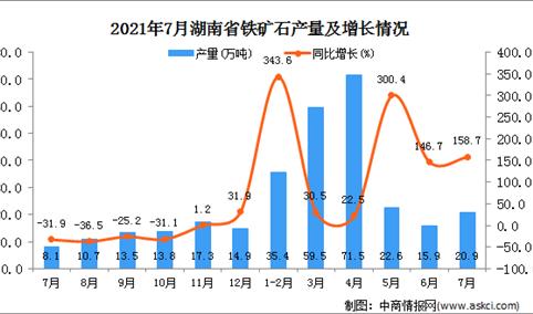 2021年7月湖南省铁矿石产量数据统计分析