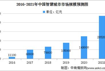 2021年人工智能物联网行业市场现状及发展前景分析(图)