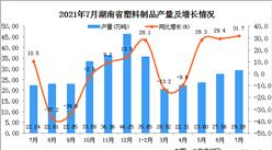 2021年7月湖南省塑料制品產量數據統計分析