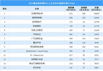 2021年福布斯亚洲中小企业市值排行榜TOP200(附榜单)