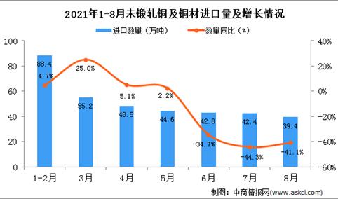 2021年8月中国未锻轧铜及铜材进口数据统计分析