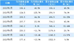 2021年8月新城控股�N售⌒ ��螅轰N售�~同比◎下降13.9%(附�D表)