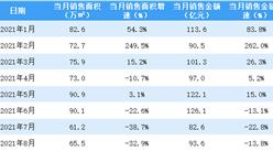2021年8月富力地产销售简报:销售额同比下降13.8%(附图表)