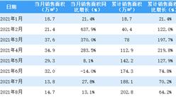 2021年8月首创置业销售简报:销售额同比增长9.9%(附图表)