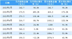2021年8月金地�@�砘卮┧蠹��F�N售��螅轰N售�~同比下√降12.2%(附�D表)