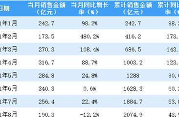 2021年8月金地集团销售简报:销售额同比下降12.2%(附图表)