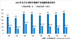 2021年8月全球及中国医疗健康产业投融资情况大数据分析(图)