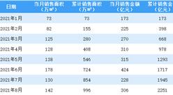 2021年8月绿城中国销售简报:销售额同比增长25.41%(附图表)