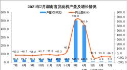 2021年7月湖南省發動機產量數據統計分析