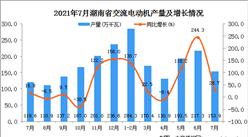 2021年7月湖南省交流电动机产量数据统计分析
