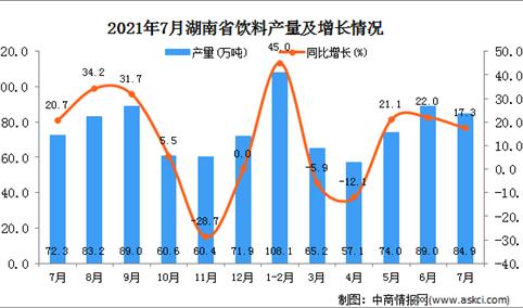 2021年7月湖南省饮料产量数据统计分析