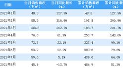 2021年8月佳兆业销售简报:销售额同比下降15.6%(附图表)