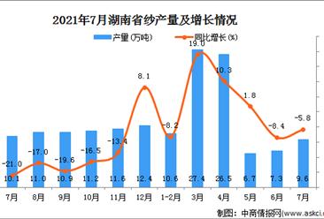 2021年7月湖南省纱产量数据统计分析