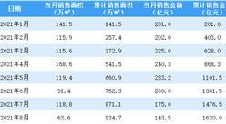 2021年8月中国金茂销售简报:销售额同比下降33.32%(附图表)
