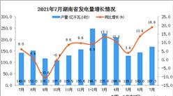 2021年7月湖南省发电量数据统计分析