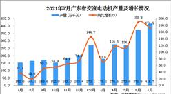 2021年7月广东省交流电动机产量数据统计分析