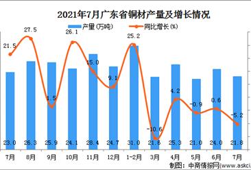 2021年7月广东省铜材产量数据统计分析