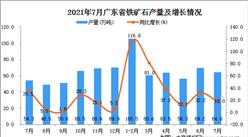 2021年7月廣東省鐵礦石產量數據統計分析