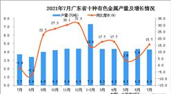 2021年7月廣東省十種有色金屬產量數據統計分析