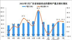2021年7月广东省初级形态的塑料产量数据统计分析