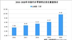 汽车零部件迎来涨价潮:2021年中国汽车零配件相关企业注册情况分析