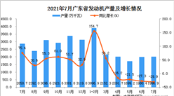 2021年7月廣東省發動機產量數據統計分析